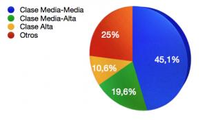 Grafica de estadísticas